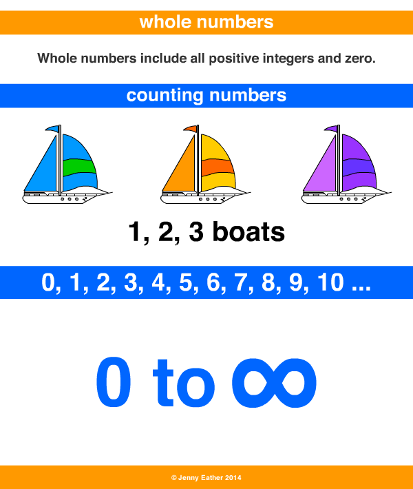 whole number ~ a maths dictionary for kids quick reference by jenny